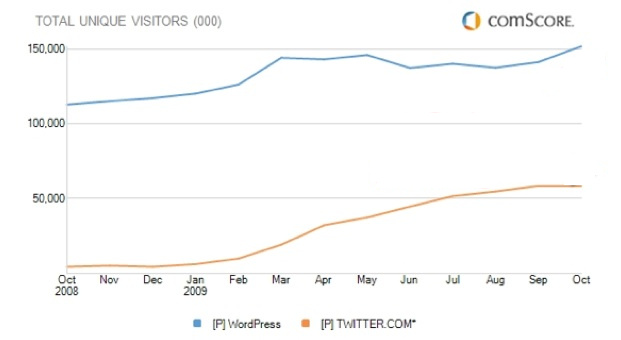 Blogging Platform Versus Microblogging platform: Wordpress and Twitter Usage Comparison graph for October 09