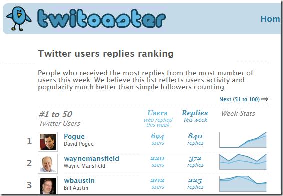 tweet tools « The Website Marketing Blog
